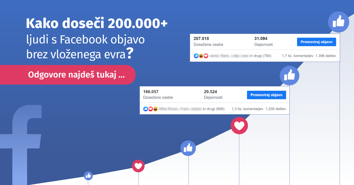 200.000+ ljudi z eno Facebook objavo, brez promoviranja!
